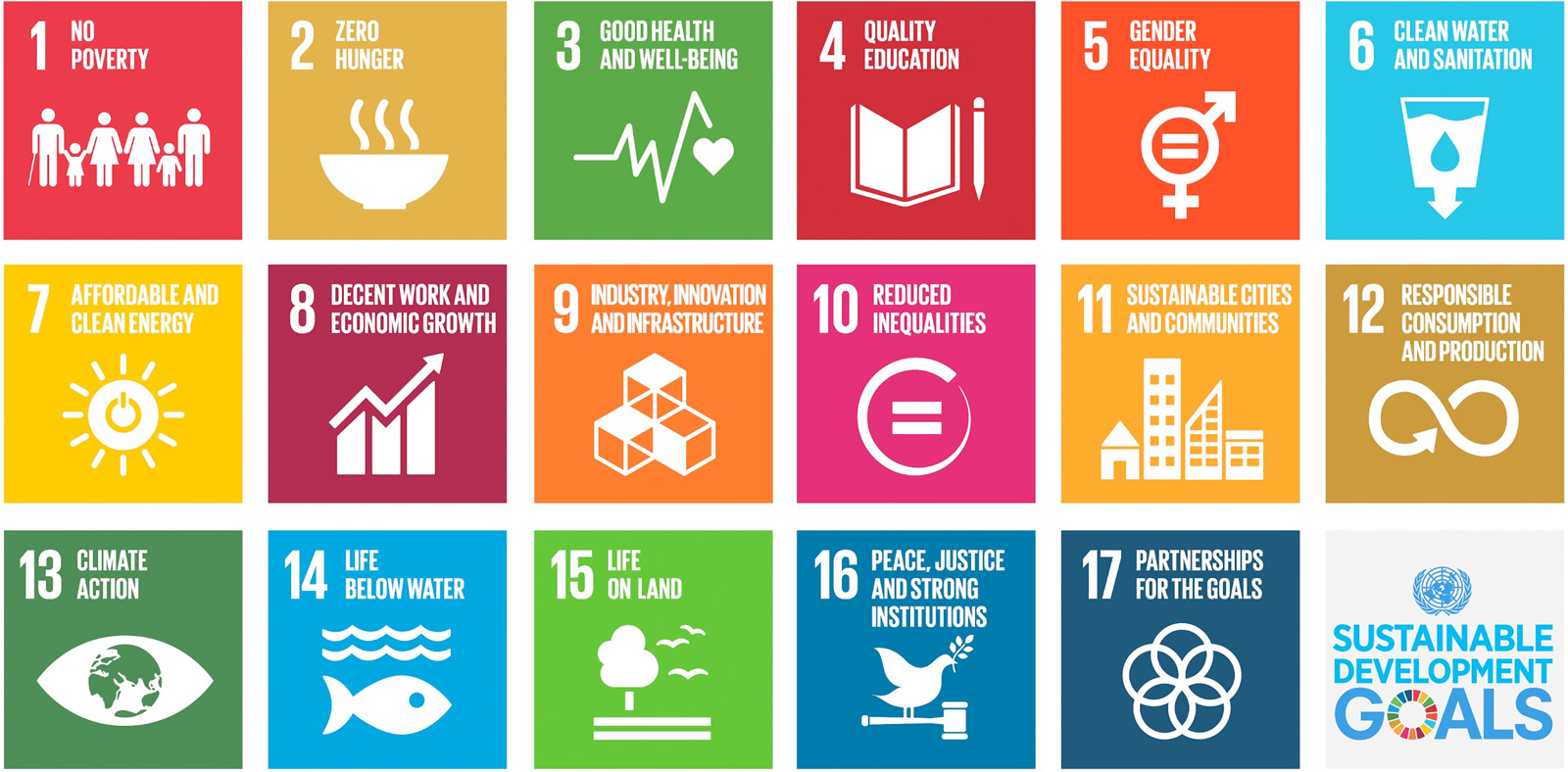 Sustainable Develoment Goals SDG der UN